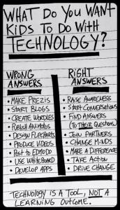 Tech Use